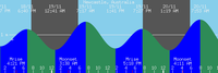 Merewether Tide Generation Now Online