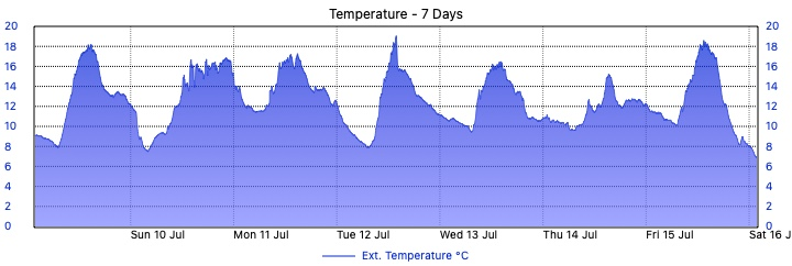 Merewether Weather - 7 Day Temperature