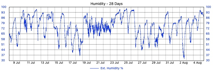 Merewether Weather - 28 Day Humidity