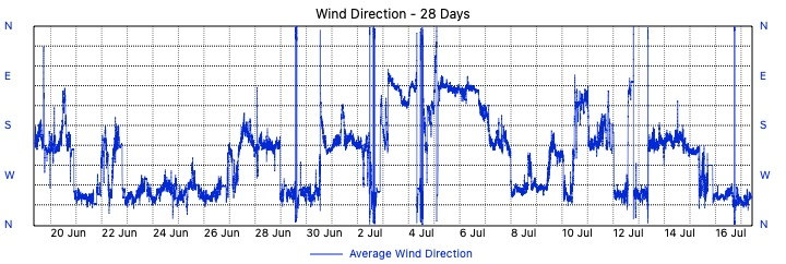 Merewether Weather - 28 Day Wind Direction