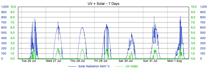 Merewether Weather - 7 Day UV and Solar