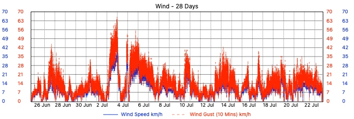 Merewether Weather - 28 Day Wind Speed