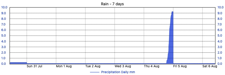 Merewether Weather - 7 Day Rain