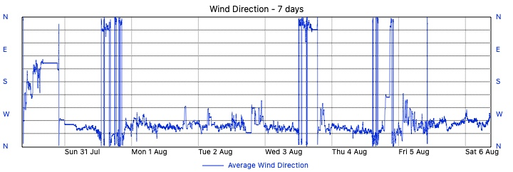 Merewether Weather - 7 Day Wind Direction