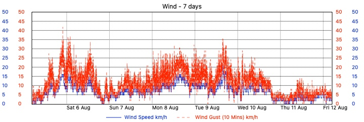 Merewether Weather - 7 Day Wind