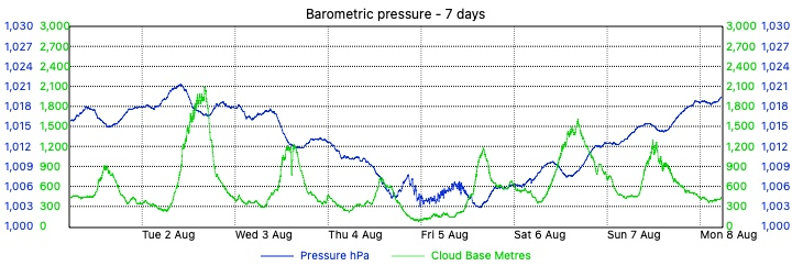 Merewether Weather - 7 Day Barometric Pressure