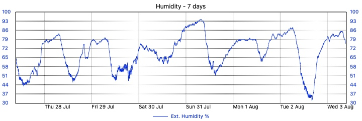 Merewether Weather - 7 Day Humidity