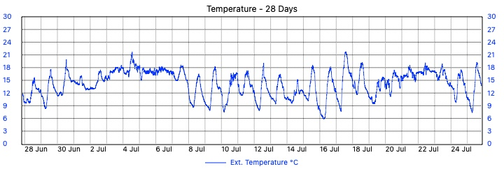 Merewether Weather - 28 Day Temperature