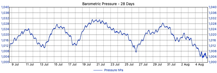 Merewether Weather - 28 Day Barometric Pressure