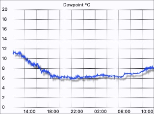 Merewether Weather - Dew Point