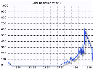 Merewether Weather - Solar Radiation