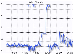 Merewether Weather - Wind Direction