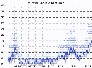 Merewether Weather - Wind Speed
